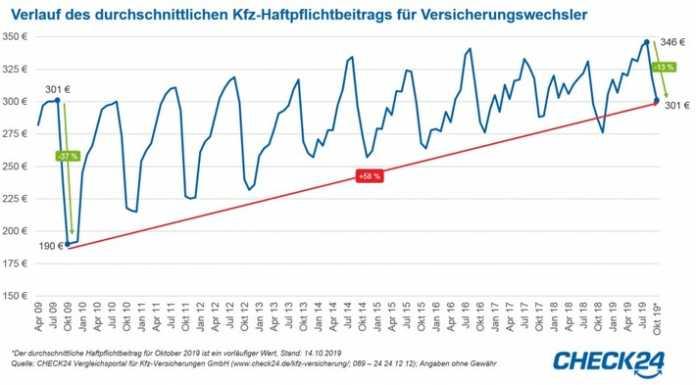 Kfz-Versicherung Auto News