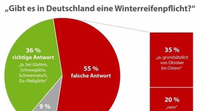 Auto News | Winterreifen