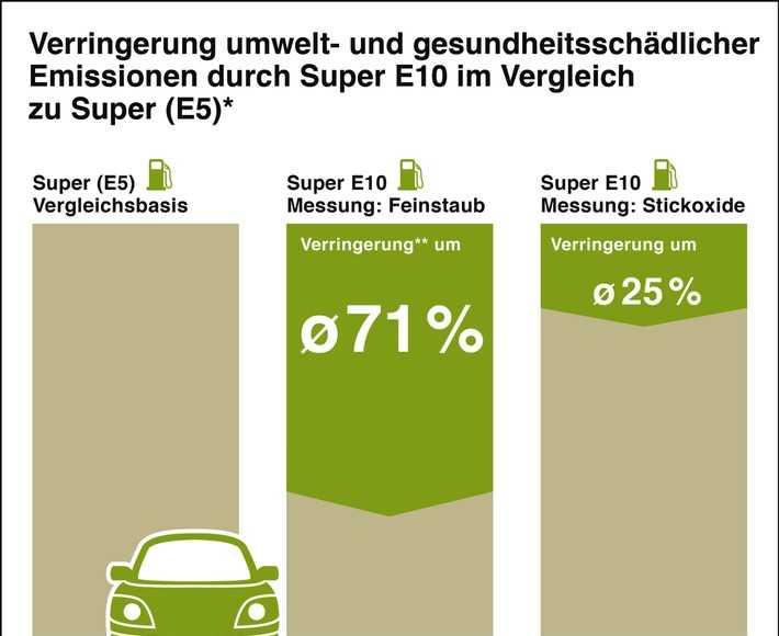 Biokraftstoffe unverzichtbar für Klimaschutz: Pauschalkritik der Deutschen Umwelthilfe ignoriert Faktenlage