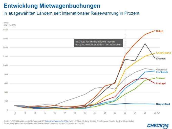 Mietwagen: Buchungen steigen nach Ende der Reisewarnungen