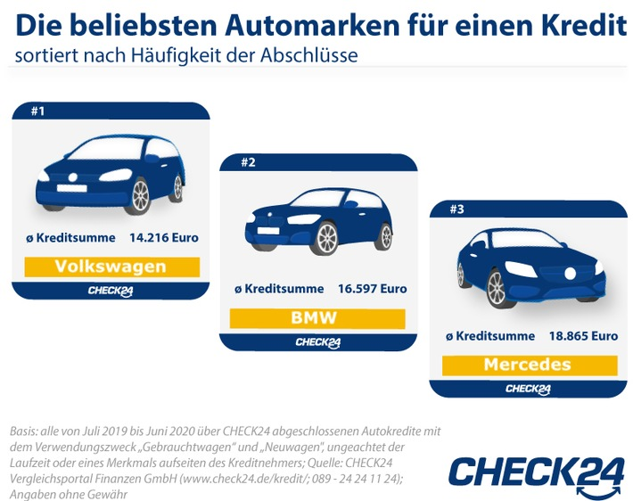 Autokredite: Verbraucher finanzieren am häufigsten VW, BMW und Mercedes