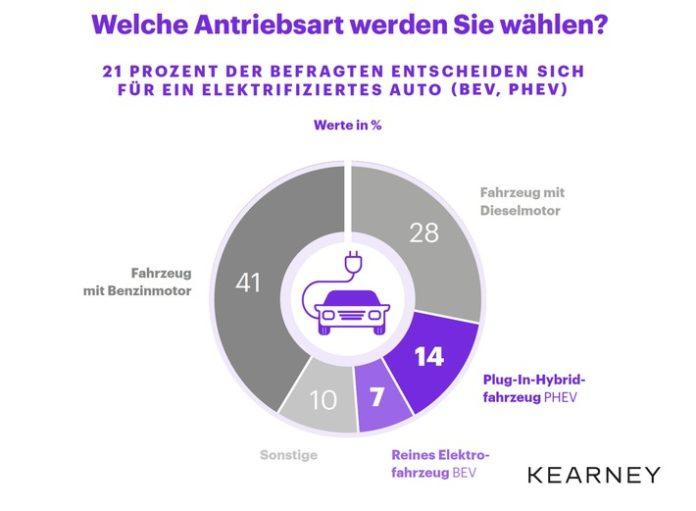 Die Prämie für E-Autos wirkt