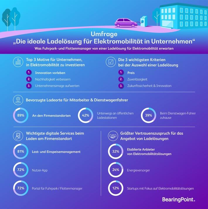 Umstellung auf E-Mobilität große Herausforderung