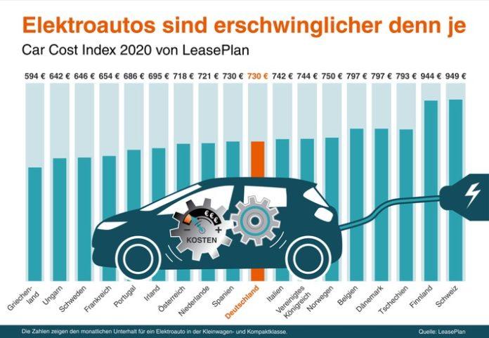 Car Cost Index 2020 von LeasePlan: Elektroautos sind erschwinglicher denn je
