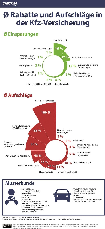 Kfz-Versicherung: Einzelne Tarifmerkmale beeinflussen Preis