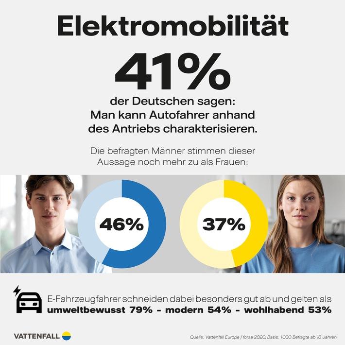 E-Mobilität im Fokus - forsa-Studie: Darum sind Fahrer von Elektroautos so beliebt