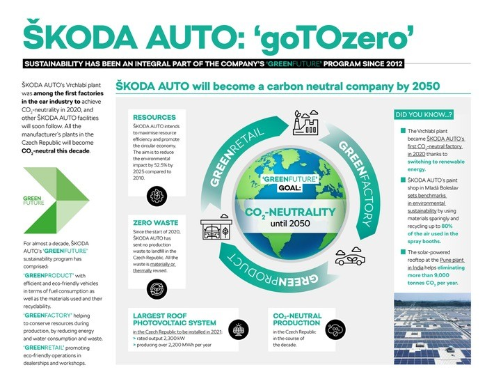 Earth Day 2021: ŠKODA AUTO beteiligt sich an #Project1Hour