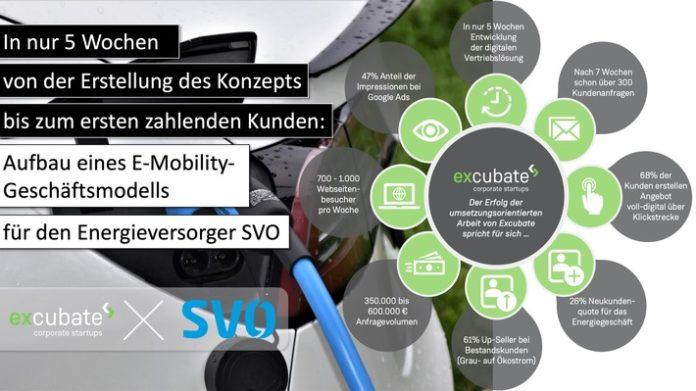 Schaubild - Erfolgreiche Zusammenarbeit zwischen SVO & Excubate zur Einführung eines neuen Geschäftsmodells / Weiterer Text über ots und www.presseportal.de/nr/157041 / Die Verwendung dieses Bildes ist für redaktionelle Zwecke unter Beachtung ggf. genannter Nutzungsbedingungen honorarfrei. Veröffentlichung bitte mit Bildrechte-Hinweis.