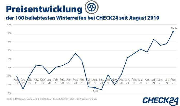 Winterreifen: Preise steigen aufgrund von Corona
